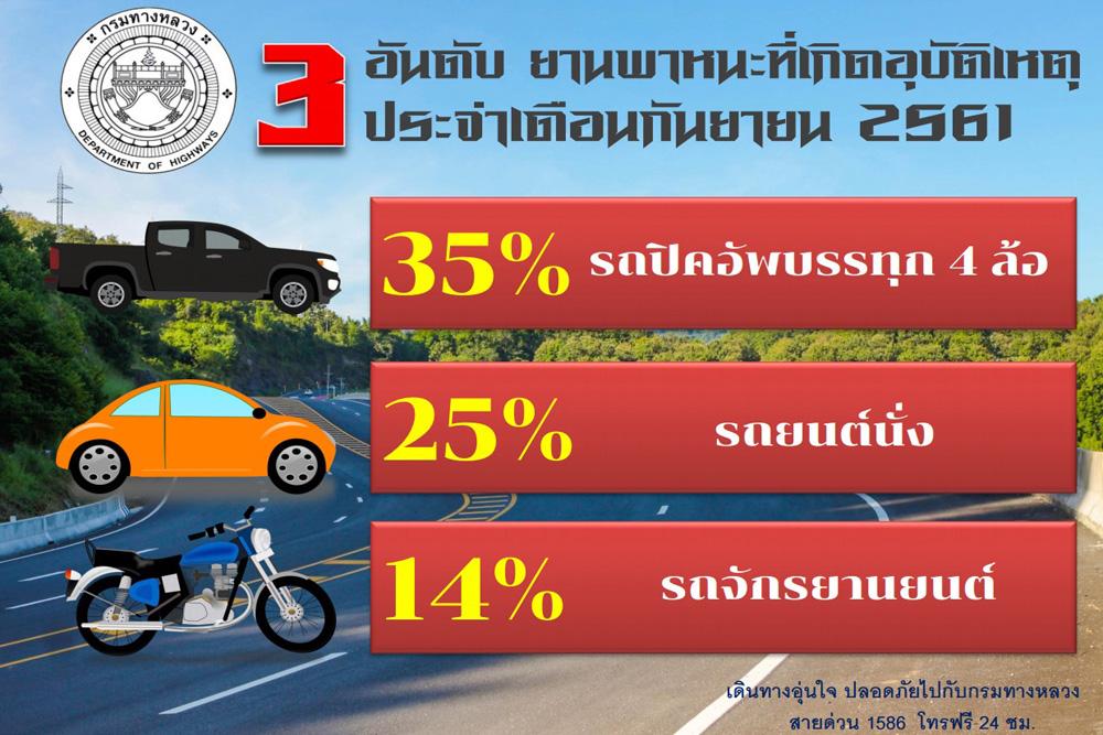 infographic ยานพาหนะที่เกิดอุบัติสูงสุด3อันดับแรก ประจำเดือนกันยายน2561